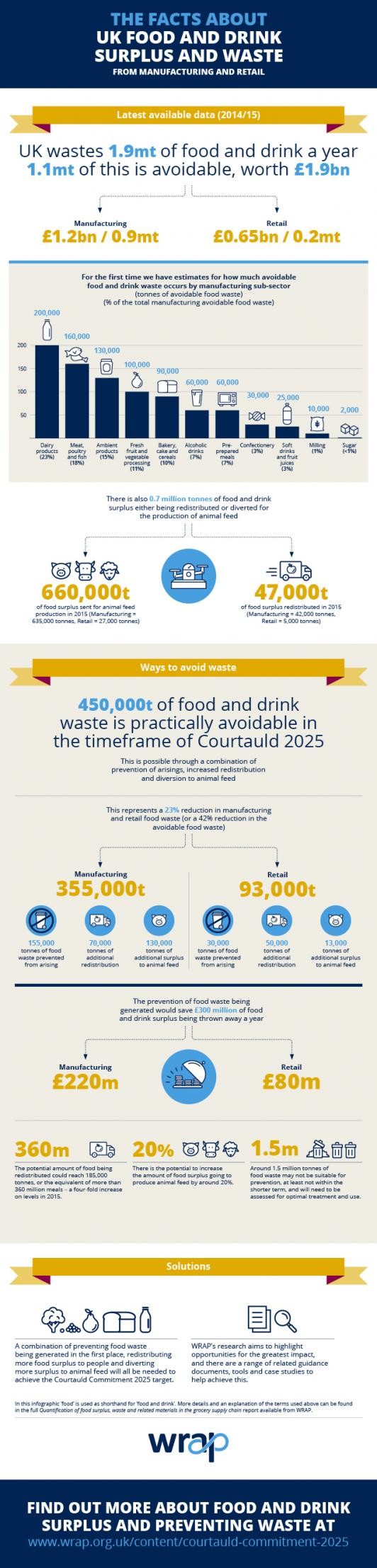 WRAP_Food surplus and waste infographic